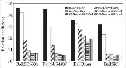 水境界潤滑におけるDLC膜と種々の材料との摩擦特性への水温の影響
