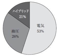 射出成形機 各タイプ別の市場占有率(日精樹脂)