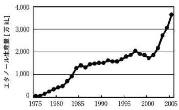 世界の燃料用エタノール生産量の推移