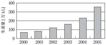 欧州におけるバイオディーゼル燃料生産量の推移