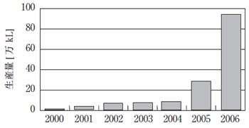 米国におけるバイオディーゼル燃料生産量の推移