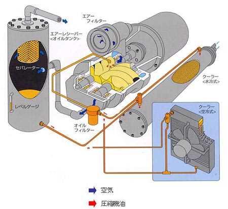 空気とスクリュー圧縮機のフロー
