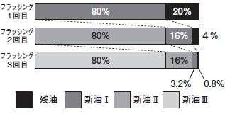 油冷式スクリュー圧縮機のフラッシング回数と残油量の関係