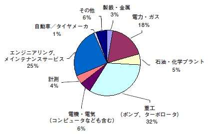資格認証試験受験申請者の所属産業界(第1~6回)