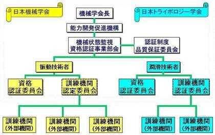 資格認証機関の組織図