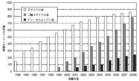 オンファイル届出件数の推移(2008年度は4月から11月までの累計)