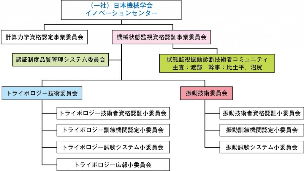 日本機械学会内の運営組織