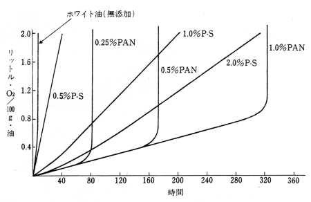 酸化防止効果のタイプの例