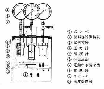 酸化安定試験器(一例)