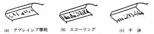 (a)アブレイシブ摩耗(b)スコーリング(c)干渉:歯車における損傷の種類