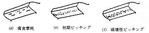 (d)腐食摩耗(e)初期ピッチング(f)破壊性ピッチング:歯車における損傷の種類
