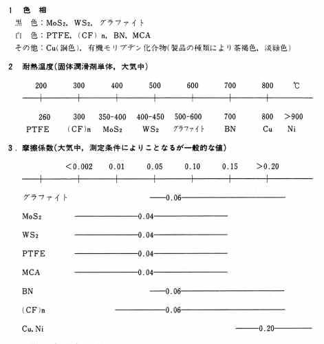 固体潤滑剤選定のための資料(特長)1