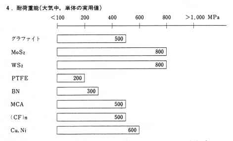 固体潤滑剤選定のための資料(特長)2
