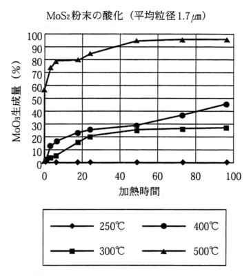 MoS2粉末の酸化 (平均粒径1.7μm)