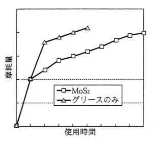 初期摩耗時間の短縮による寿命延長の概念図