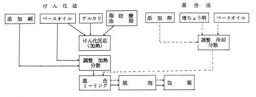 グリースの製造方法(けん化法と混合法)