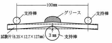 樹脂ベンディング試験概略図