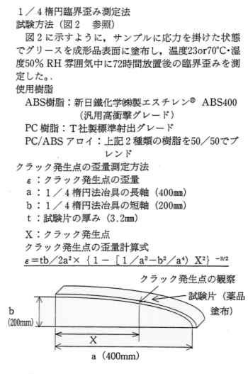 クラック発生点の歪量測定方法