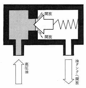 リリーフ弁での作動油発熱