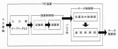 NC装置の構成概念