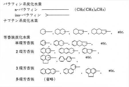 水素 炭化
