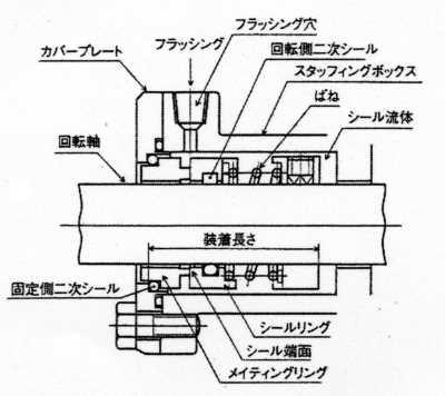 メカニカルシールの基本構造