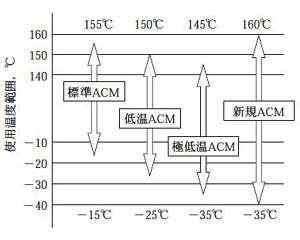 駆動系用アクリルゴム(ACM)のバリエーション