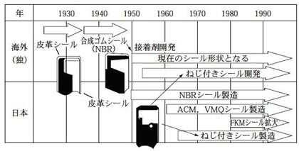オイルシールの形状・材料の変遷