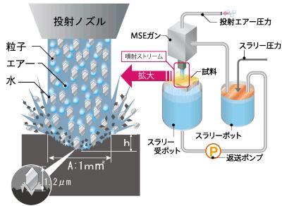 MSE原理の模式図