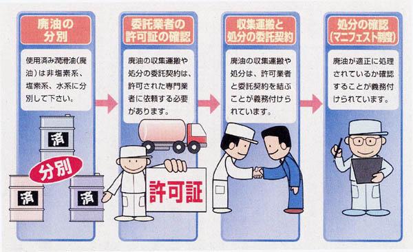 廃油処理委託の手順