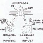 生分解性潤滑油剤の基礎知識 | ジュンツウネット21
