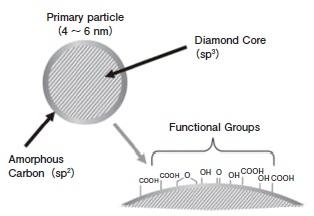 ナノダイヤモンドの構造