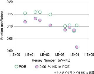 ナノダイヤによる境界潤滑域の軸受特性数のシフト