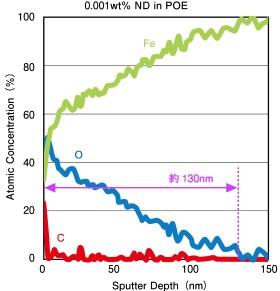 ナノダイヤ摩擦試験後のディスク摩耗痕のXPS分析結果(右)