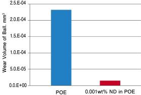 ナノダイヤ添加有無でのボール摩耗量の比較