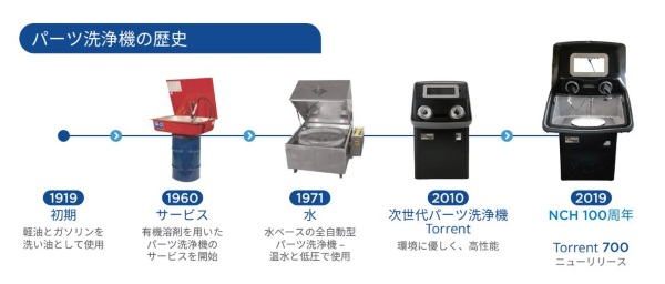 パーツ洗浄機の歴史