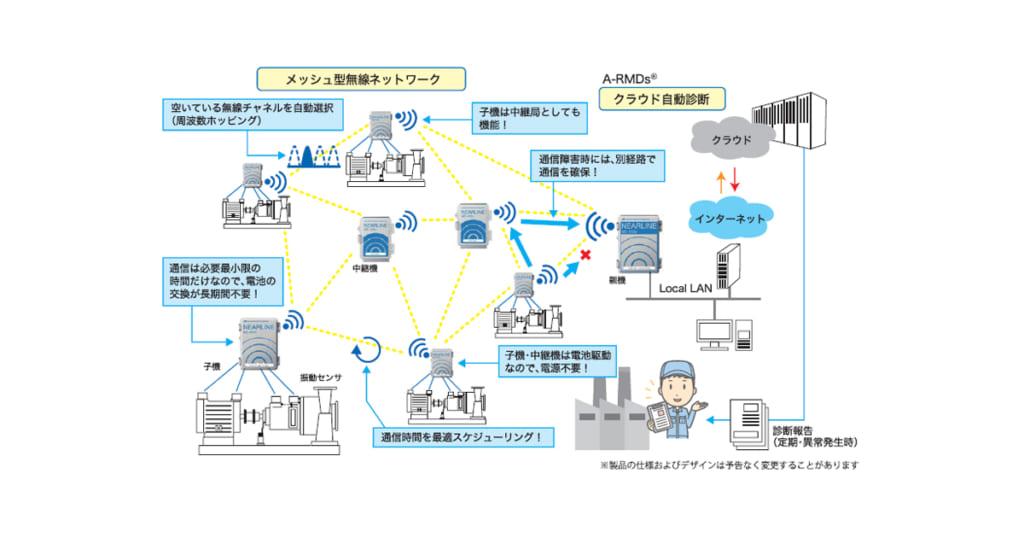 ニアライン(TM)MD-910 | 無線ネットワーク型設備診断システム | 旭化成エンジニアリング