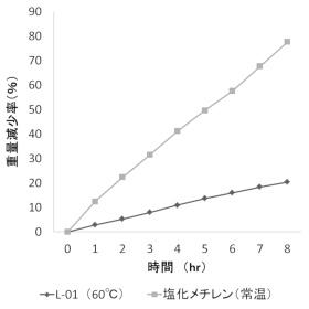 蒸発量の差(L-01 vs 塩化メチレン)