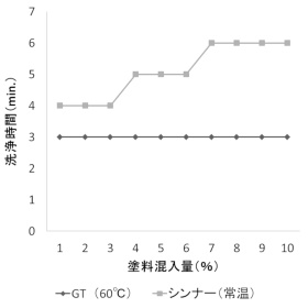 塗料混入量と洗浄時間(GT vs シンナー)