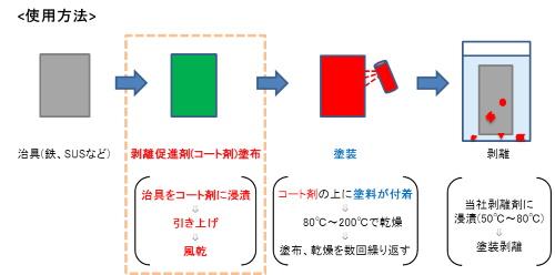 RP-Cの使用方法