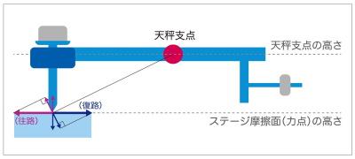 従来の天秤による摩擦力検出機構