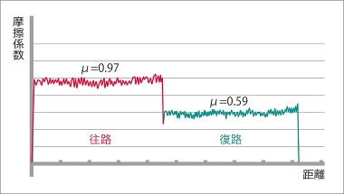 摺動方向の影響を受けた摩擦係数