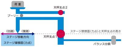 クランク形状2軸天秤による摩擦力検出機構