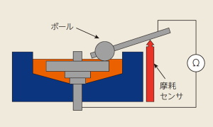 ECR接触部電気抵抗測定1