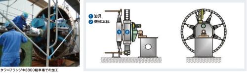 大径フランジ面加工-現地機械加工