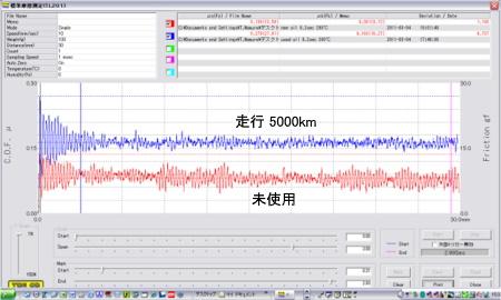 未使用/走行5000km oil・Φ6mm ボール 200℃