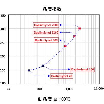 粘度指数-巴工業